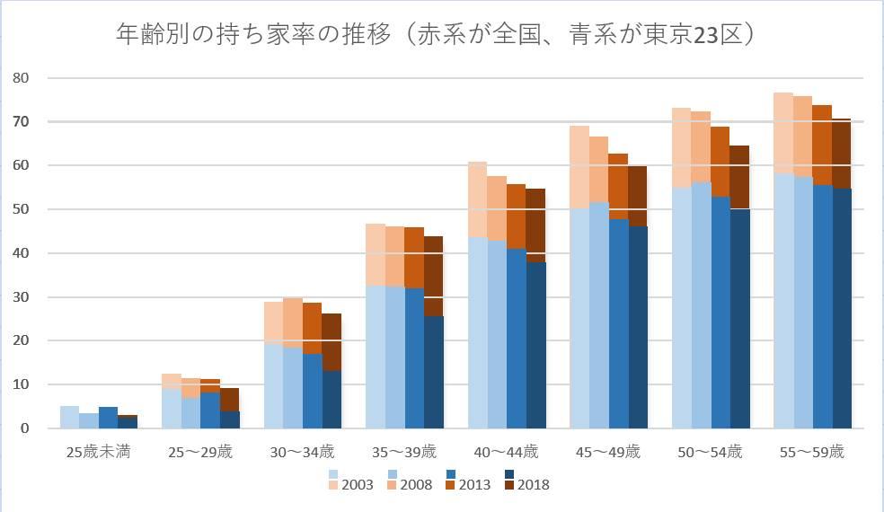 年齢別の持ち家率の推移