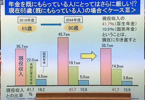 年金をもらっている人が現在65歳の場合のグラフ